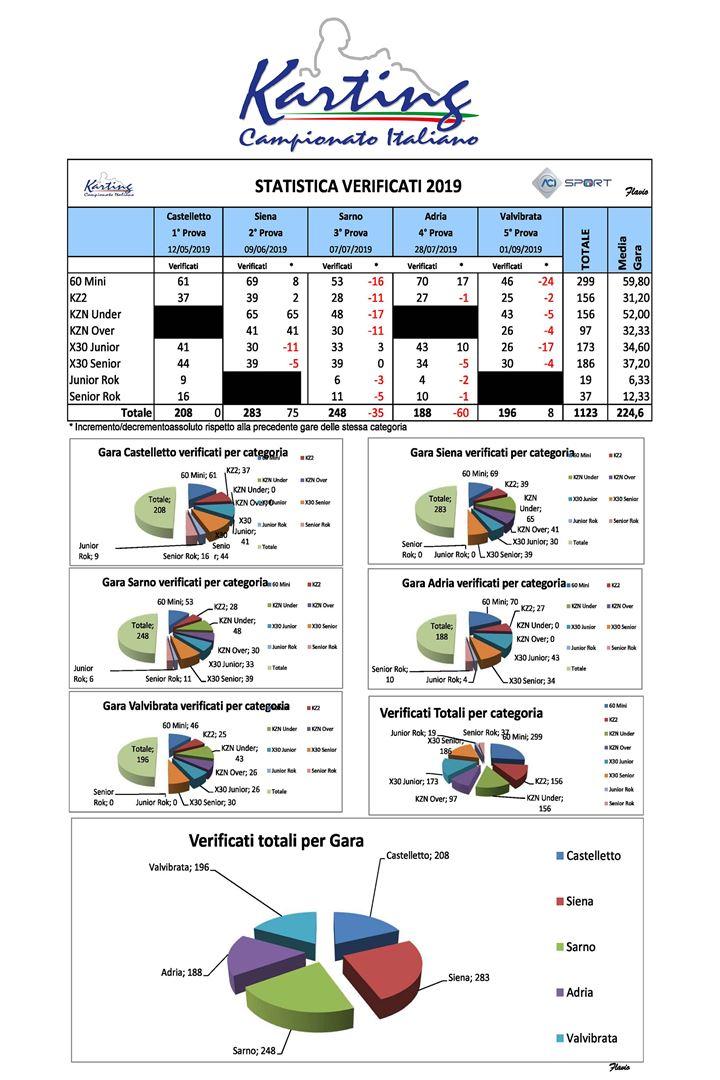 Calendario Castelletto Di Branduzzo.Castelletto Di Branduzzo Campionato Italiano Aci Karting